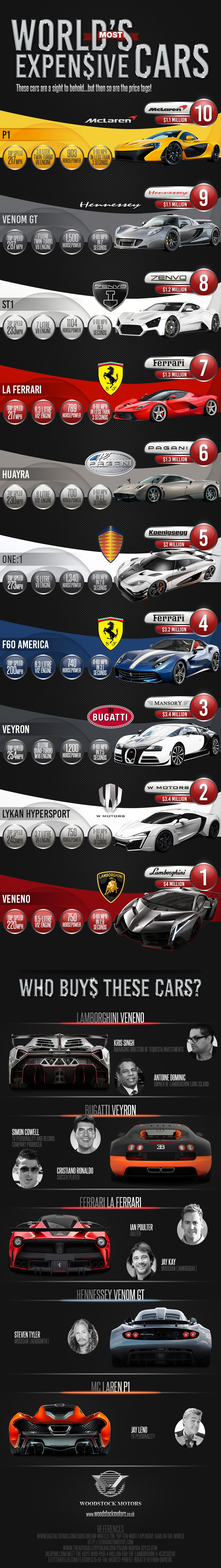 Most Expensive Cars Infographic
