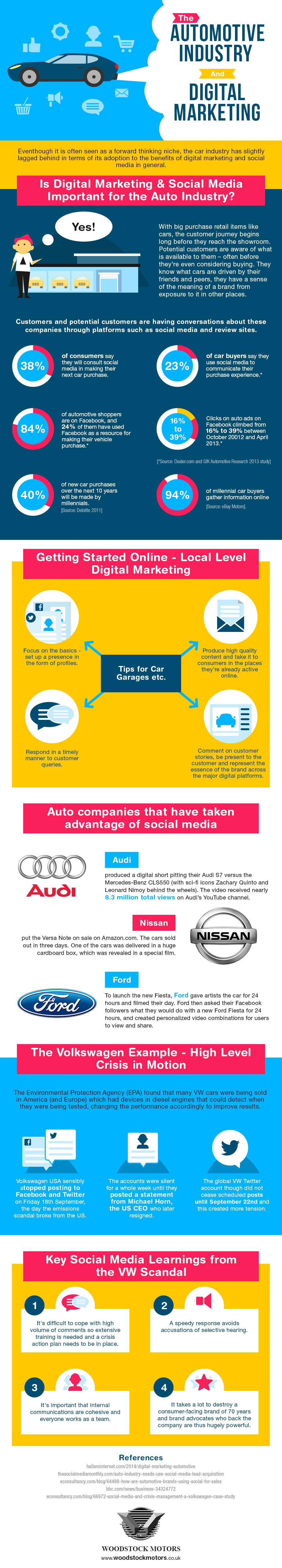 Digital Marketing and the Auto Industry Infographic