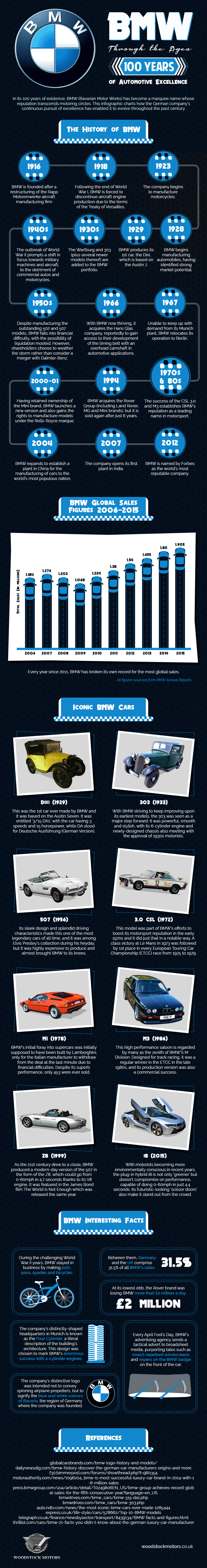 BMW Through the Ages: 100 Years of Automotive Excellence