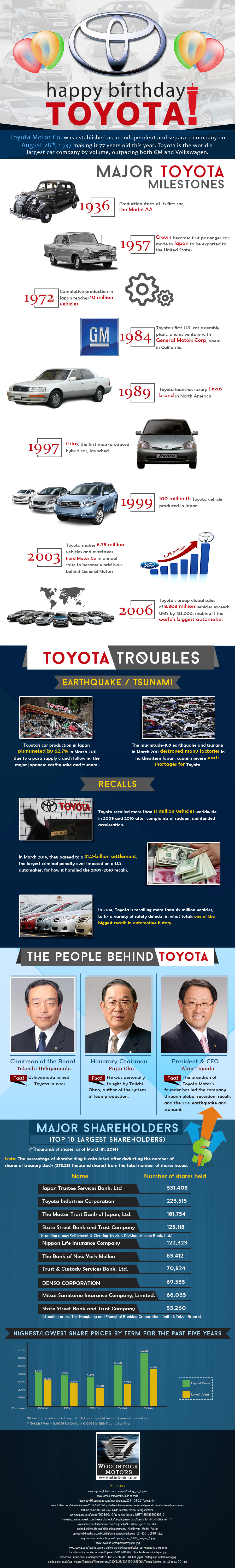 Happy Birthday Toyota – Infographic